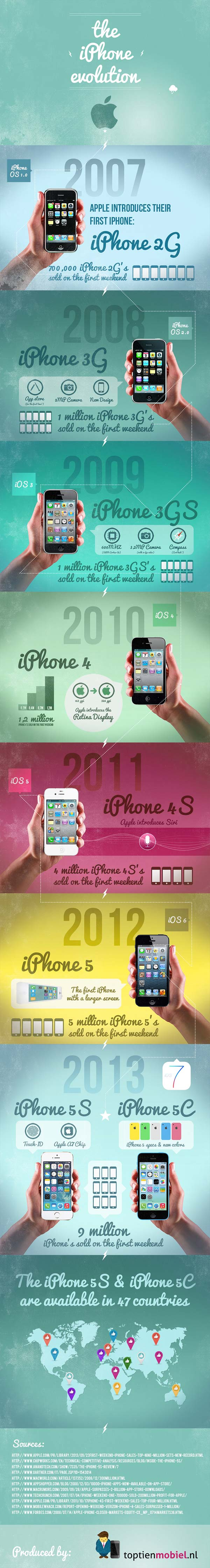 infographic iphone